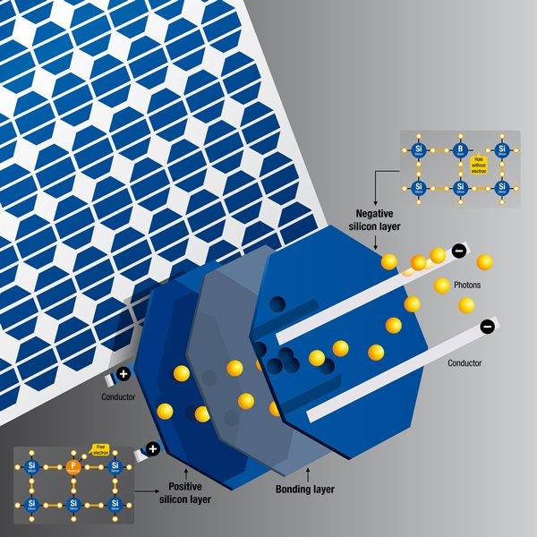 illustration of how solar panels work
